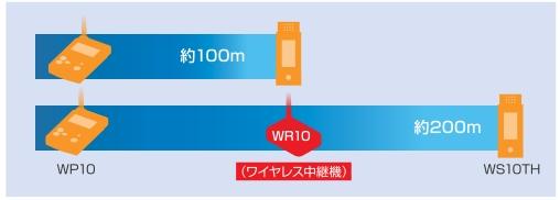 WR10延長イメージ